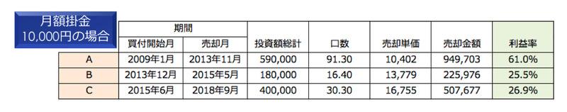 日経225ノーロードオープン利益率