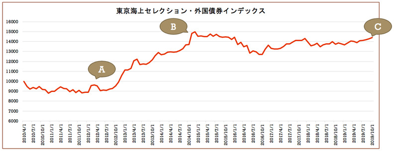 東京海上セレクション・外国債券インデックスチャート