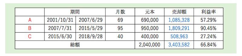 インデックスファンド225(日本株式)利益率