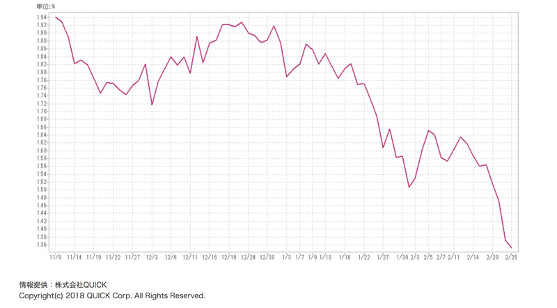 米国債10年利回り20200225
