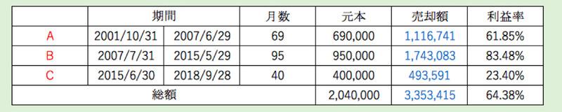 東京海上セレクション・日本株式利益率