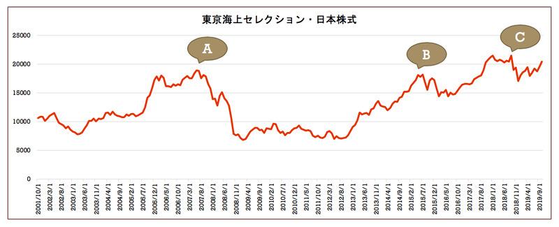 東京海上セレクション・日本株式