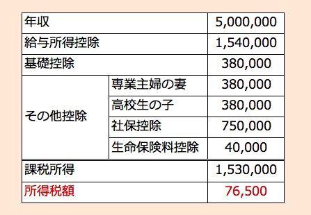 所得税試算(500万円)