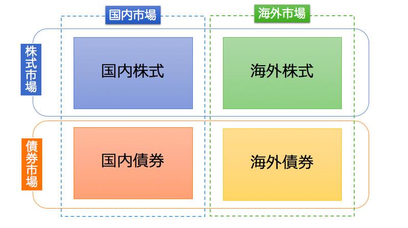 基本の4指標図
