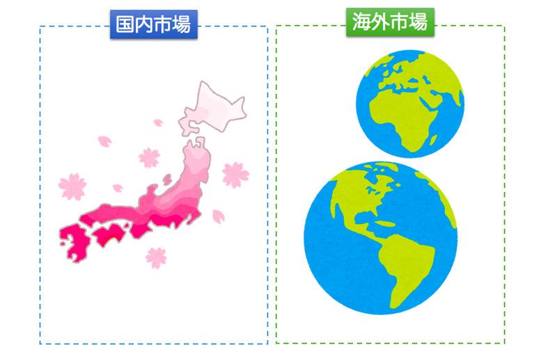 国内海外市場イメージ図