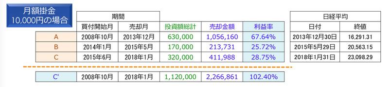 日経225売却利益率