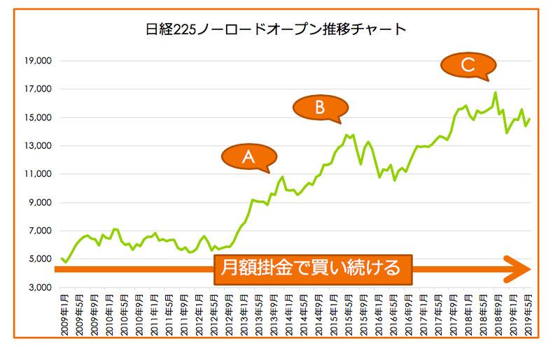 日経225ノーロードオープンチャート
