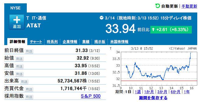ATT20200313チャート