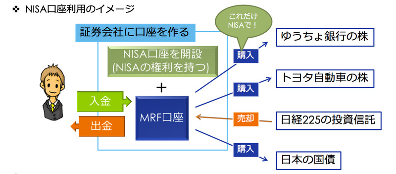 NISA口座利用のイメージ