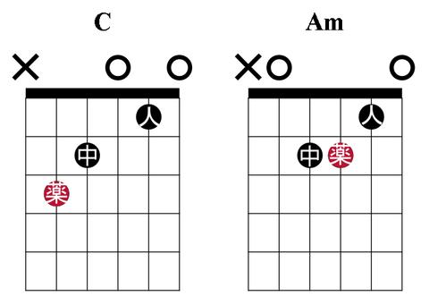C→Am#1