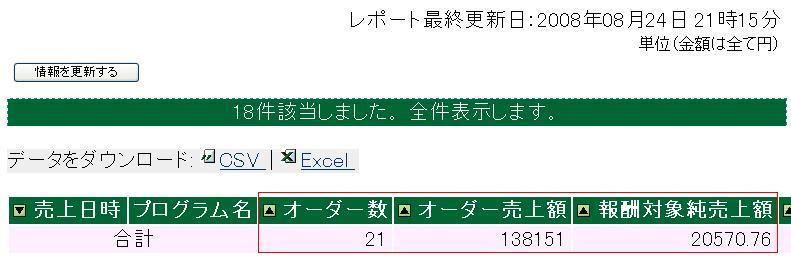 24日21時で2万円達成・・・・。