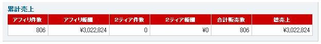 インフォトップアフィリ報酬300万円達成。