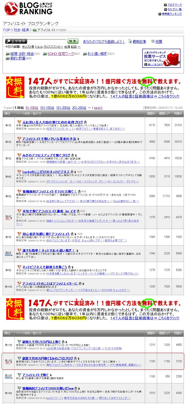 人気ブログランキング結果