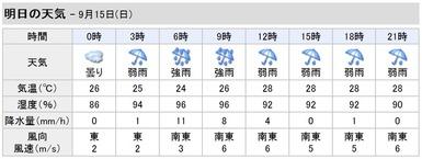 15日の天気
