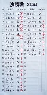13鬼怒川2回戦成績