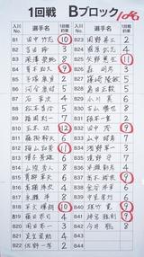 13鬼怒川Bブロック成績