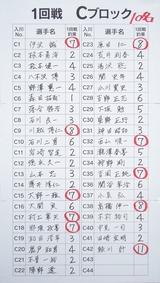 13鬼怒川Cブロック成績