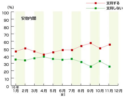 内閣支持率2016-naikaku