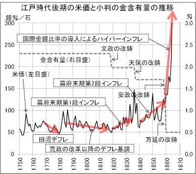 江戸時代後期の米価