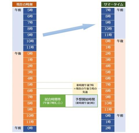 20180813_サマータイム説明図