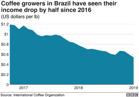 _107824608_optimised-coffee_prices_brazil-nc