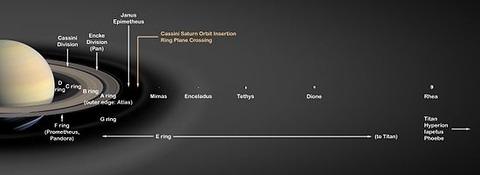 Saturn's_Rings_PIA03550