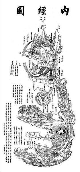 279px-NeijingTu1