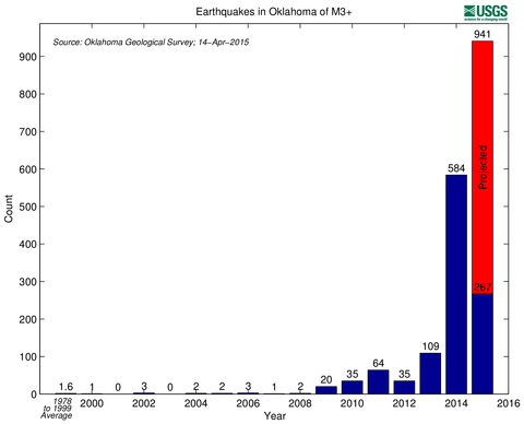 Oklahoma-earthquakes-graph1