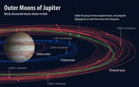 命名:新たに発見された木星の衛...