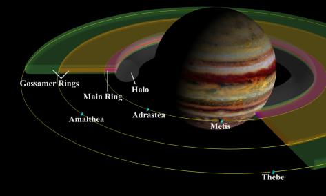 Jupiter_Diagram