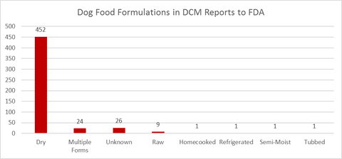 dog_food_formulations_in_dcm_reports_to_fda
