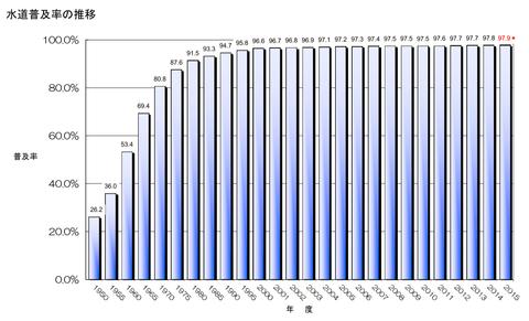 水道普及率の推移