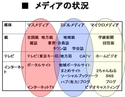 したらば掲示板限定シリーズ三部作雑記                        shinkai★