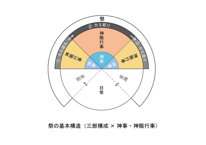 09祭の基本構造