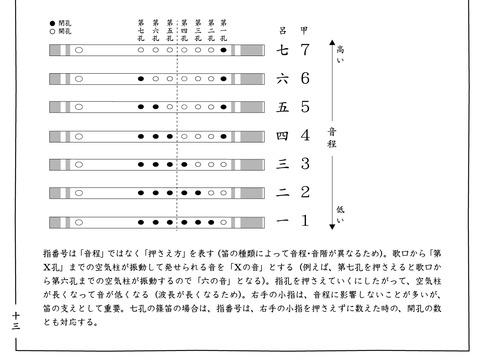 五線譜01