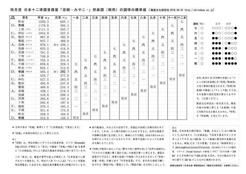 京師(邦楽調・唄用)の調律