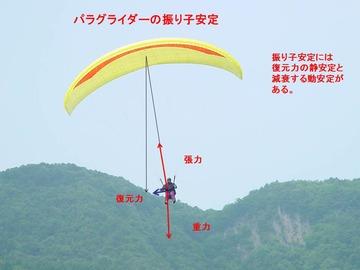 パラグライダーの航空力学 その2