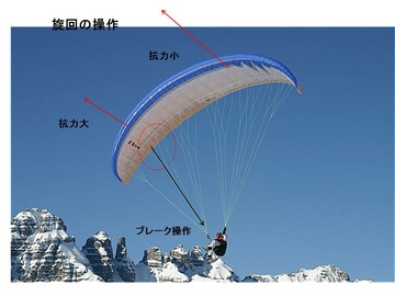 パラグライダーの航空力学 その4