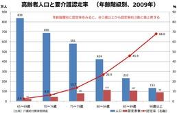 高齢者人口と要介護認定率