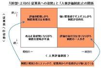 「(幹部・上司の) 従業員への姿勢」 と 「人事評価制度」との関係
