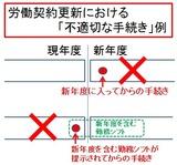 労働契約更新における「不適切な手続き」例