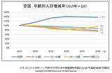 年齢別人口増減率(全国)