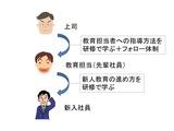 新人教育失敗事例(3)