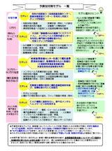 MH_予算別対策モデル