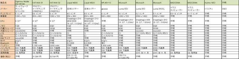 WindowsPhone13機種比較