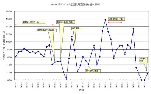 WiMAXMonitor_Seiseki_Fuchu
