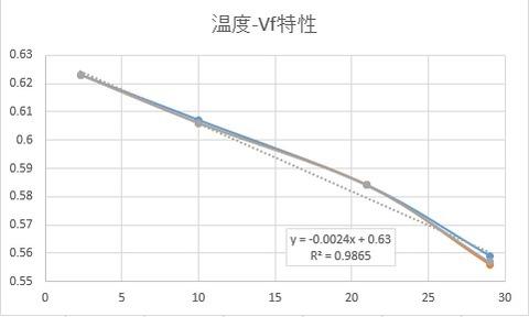 温度-Vf特性