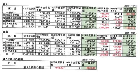 二宮町の予算編成過程公表