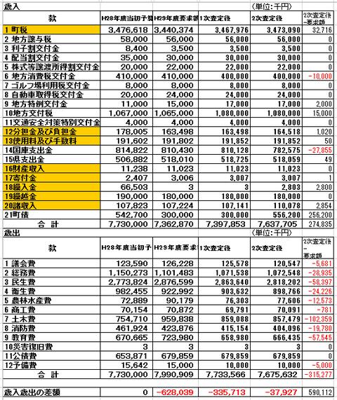 h29予算編成一般会計