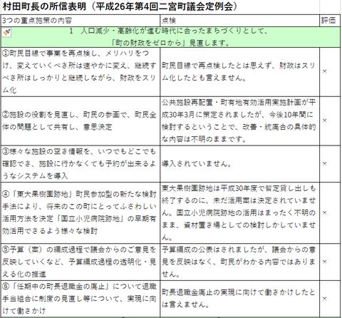 村田町長の所信表明を点検してみました。